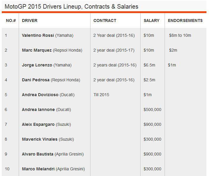 daftar-gaji-pebalap-motogp-2015-rossi-masih-tertinggi-pertamax7.com-