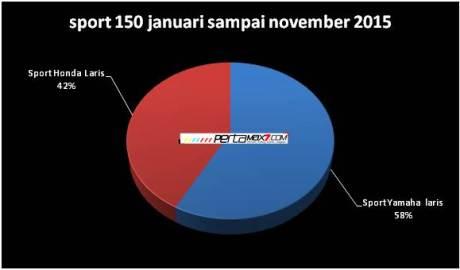 gambaran kue sport honda vs yamaha pertamax7.com