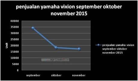 grafik penjualan yamaha new vixion turun 3 bulan terakhir pertamax7.com