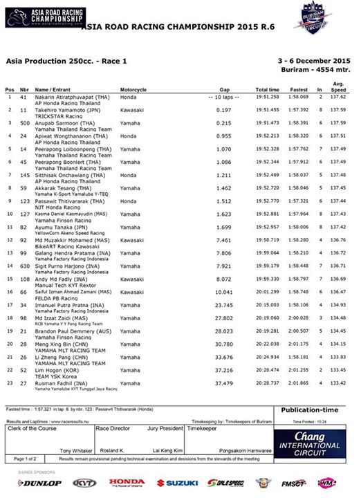 hasil balap race 1 asia production 250 asia road racing championship 2015 pertamax7.com