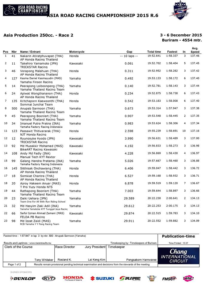 hasil balap race 2 asia production 250 asia road racing championship 2015 pertamax7.com