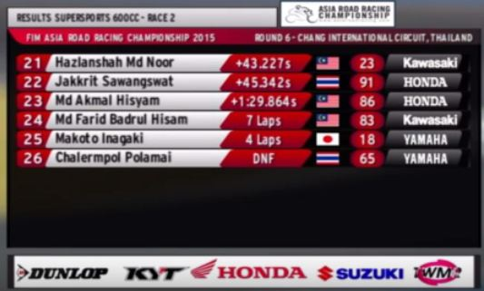 hasil race 2 supersport 600 cc final Asia Road racing championship 2015 pertamax7.com row 3