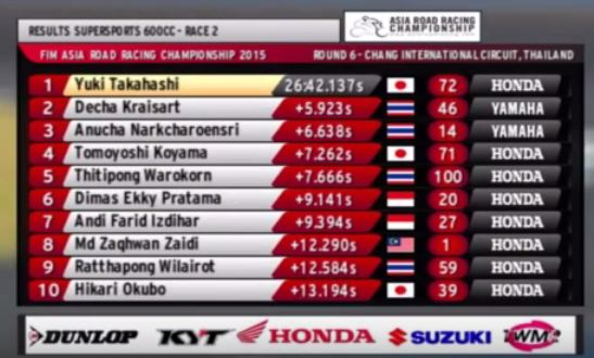 hasil race 2 supersport 600 cc final Asia Road racing championship 2015 pertamax7.com