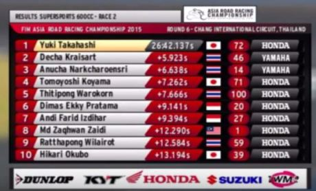 hasil race 2 supersport 600 cc final Asia Road racing championship 2015 pertamax7.com