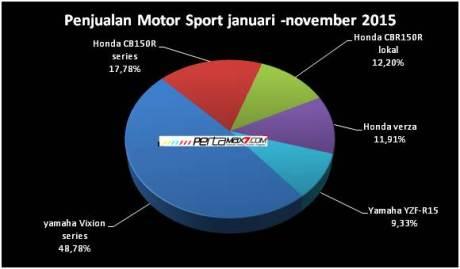 kue penjualan 5 sport terlaris januari sampai desember 2015 pertamax7.com