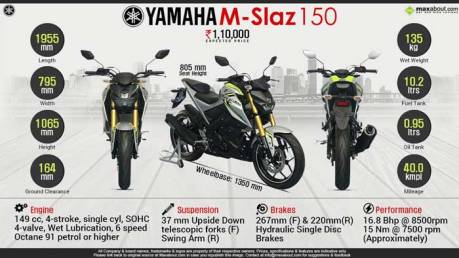Media-India-Gosipkan-Power-Yamaha-M-Slaz-Tembus-16,8-HP-pertamax7.com-