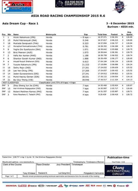 Pebalap Honda Indonesia Podium 2  Race 1 Final Asia Dream Cup 2015 pertamax7.com 1