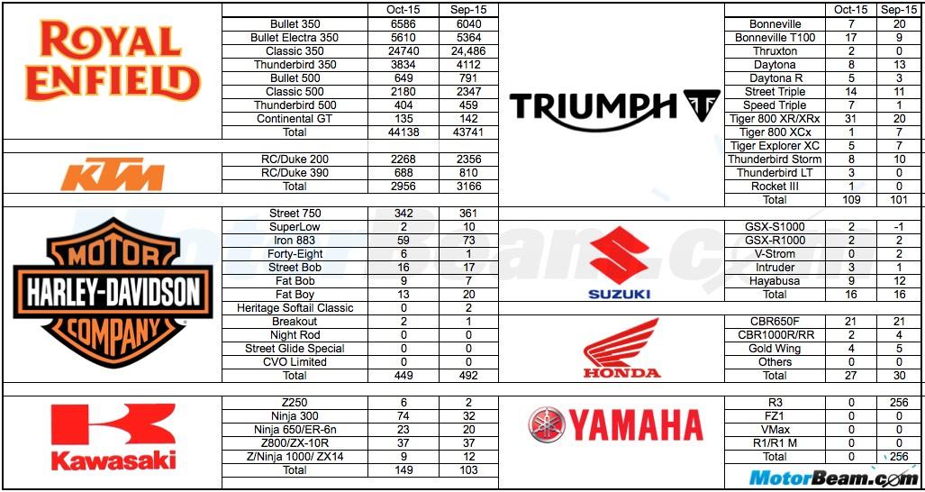 penjualan motor premium bulan oktober 2015 di india yamaha R3 tidak laku pertamax7.com