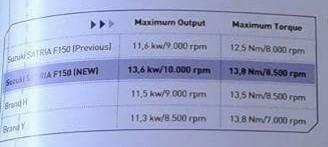 Resmi  Power All new Suzuki Satria F150 injeksi tembus 18,23 HP Torsi 13,6 NM diatas New Honda Sonic 150R dan Yamaha Jupiter MX  King 150, Sedap pertamax7.com