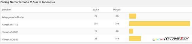 Polling menunjukkan, Nama Yamaha MT-15 dipilih 74 Persen Pemirsa Daripada M-slaz Sabre dan Xabre pertamax7.com