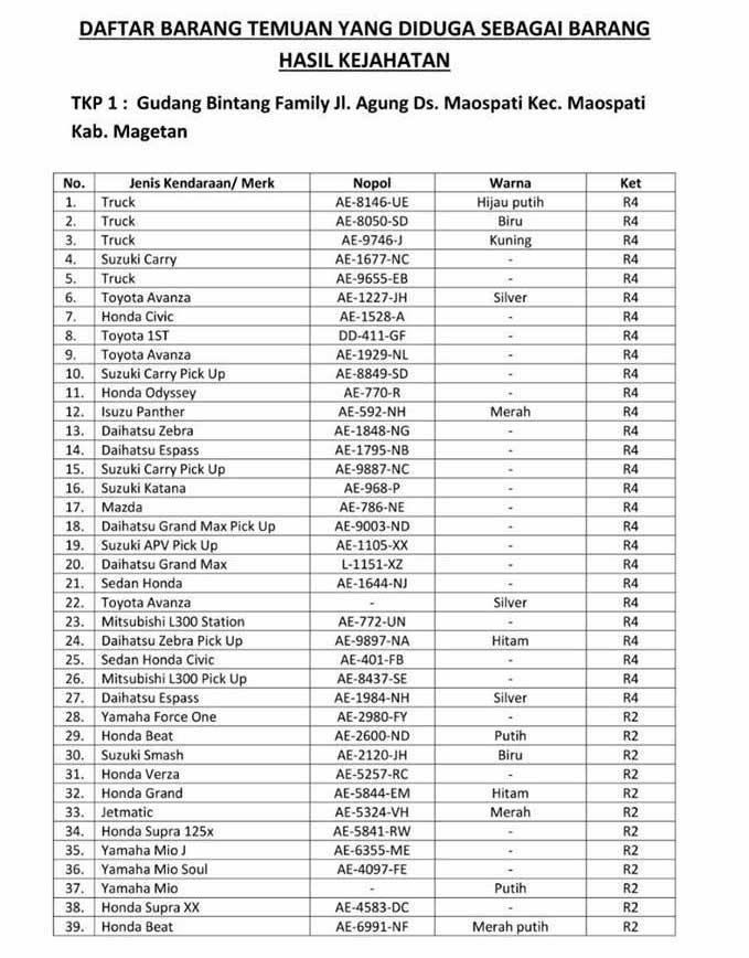 Polres Ponorogo Bersama Polres Megetan Ungkap Jaringan Curanmor, 168 Motor 54 Mobil Dan 8 Truk Diamankan Di Sebuah Gudang 03 Pertamax7.com