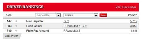 posisi Rio Haryanto 147 Autosport World Driver Rankings pertamax7.com