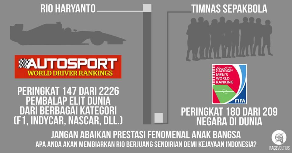 Rio Haryanto masuk peringkat 147 dari 2208 Pebalap Mobil Dunia, Sepak Bola Indonesia bagaimana pertamax7.com